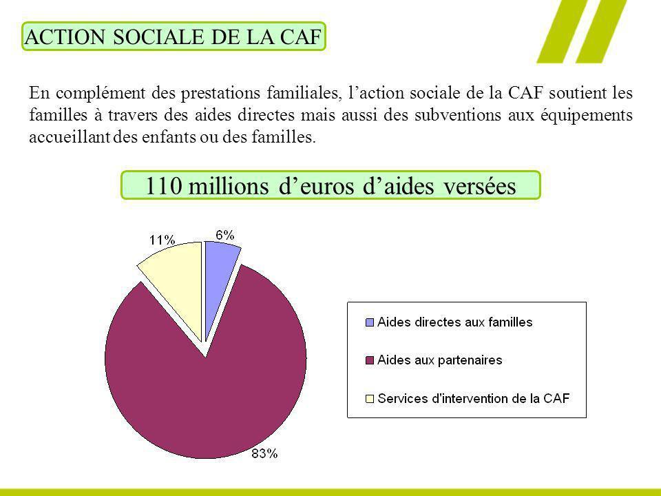 ACTION SOCIALE DE LA CAF En complément des prestations familiales, laction sociale de la CAF soutient les familles à travers des aides directes mais a