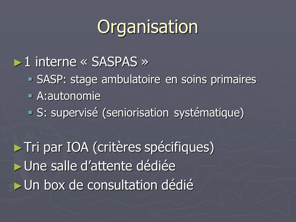 Organisation 1 interne « SASPAS » 1 interne « SASPAS » SASP: stage ambulatoire en soins primaires SASP: stage ambulatoire en soins primaires A:autonom