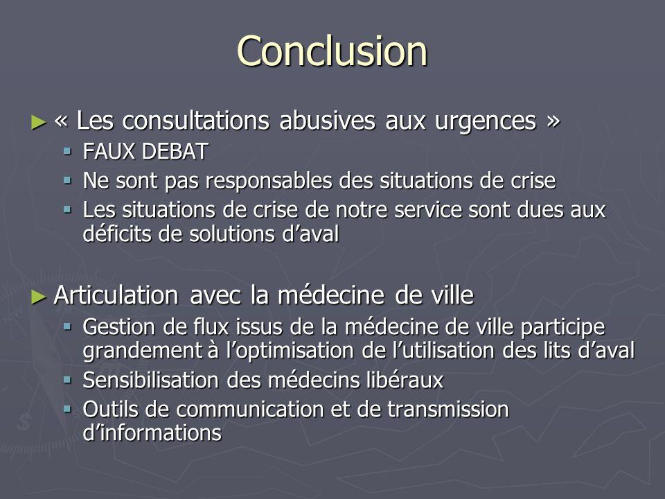 Conclusion « Les consultations abusives aux urgences » « Les consultations abusives aux urgences » FAUX DEBAT FAUX DEBAT Ne sont pas responsables des