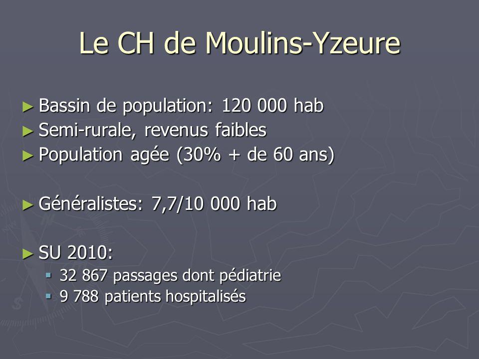 Le CH de Moulins-Yzeure Bassin de population: 120 000 hab Bassin de population: 120 000 hab Semi-rurale, revenus faibles Semi-rurale, revenus faibles