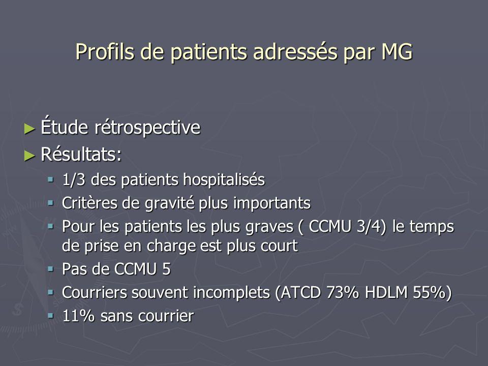 Profils de patients adressés par MG Étude rétrospective Étude rétrospective Résultats: Résultats: 1/3 des patients hospitalisés 1/3 des patients hospi