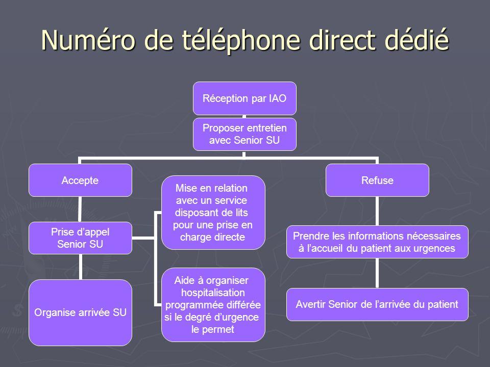 Numéro de téléphone direct dédié Réception par IAO Proposer entretien avec Senior SU Accepte Prise dappel Senior SU Organise arrivée SU Mise en relati