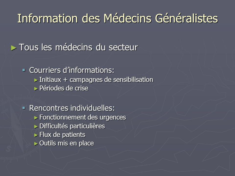 Information des Médecins Généralistes Tous les médecins du secteur Tous les médecins du secteur Courriers dinformations: Courriers dinformations: Init