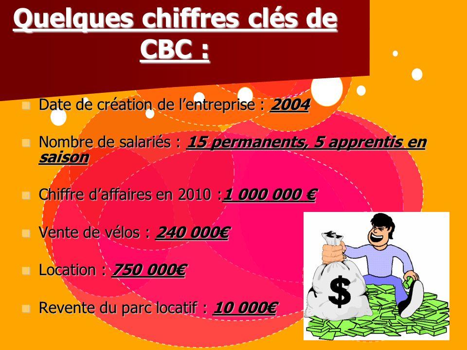 Quelques chiffres clés de CBC : Date de création de lentreprise : 2004 Nombre de salariés : 15 permanents, 5 apprentis en saison Chiffre daffaires en