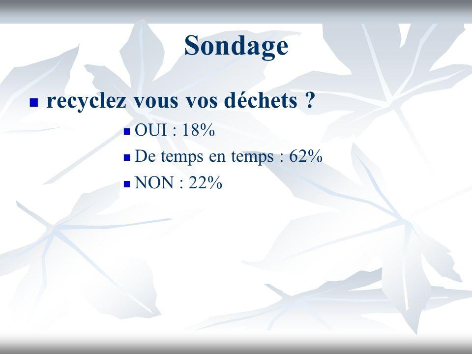 Sondage recyclez vous vos déchets OUI : 18% De temps en temps : 62% NON : 22%