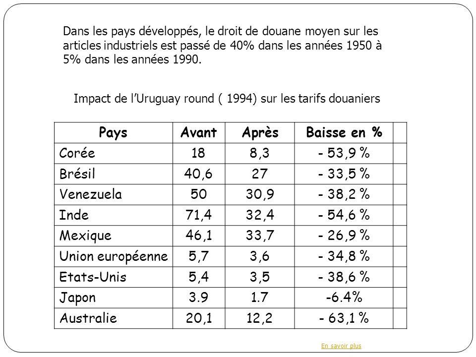 PaysAvantAprèsBaisse en % Corée188,3- 53,9 % Brésil40,627- 33,5 % Venezuela5030,9- 38,2 % Inde71,432,4- 54,6 % Mexique46,133,7- 26,9 % Union européenne5,73,6- 34,8 % Etats-Unis5,43,5- 38,6 % Japon3.91.7-6.4% Australie20,112,2- 63,1 % Dans les pays développés, le droit de douane moyen sur les articles industriels est passé de 40% dans les années 1950 à 5% dans les années 1990.