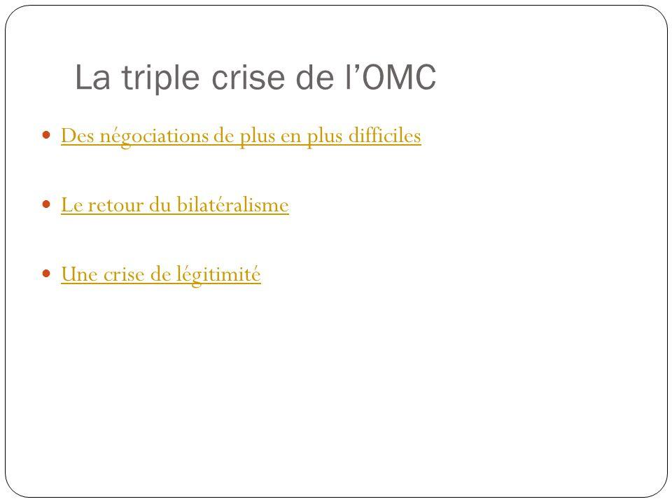 La triple crise de lOMC Des négociations de plus en plus difficiles Le retour du bilatéralisme Une crise de légitimité