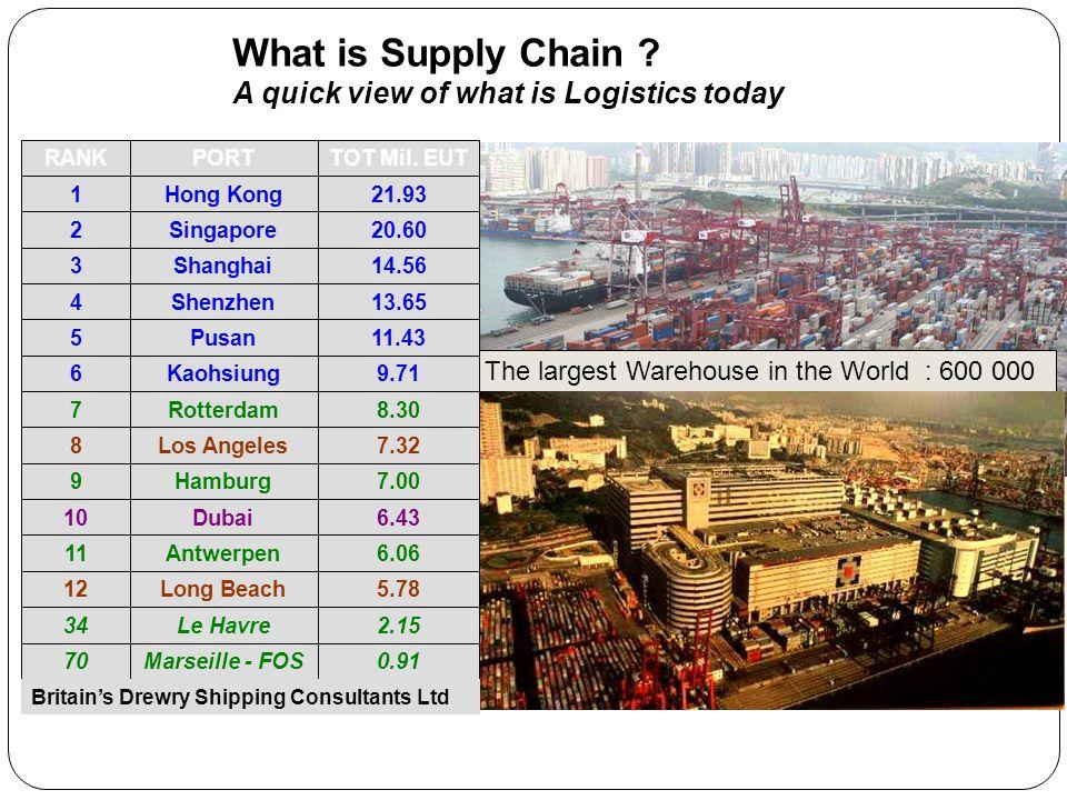 The largest Warehouse in the World : 600 000 sqm 0.91Marseille - FOS70 2.15Le Havre34 5.78Long Beach12 6.06Antwerpen11 6.43Dubai10 7.00Hamburg9 7.32Los Angeles8 8.30Rotterdam7 9.71Kaohsiung6 11.43Pusan5 13.65Shenzhen4 14.56Shanghai3 20.60Singapore2 21.93Hong Kong1 TOT Mil.