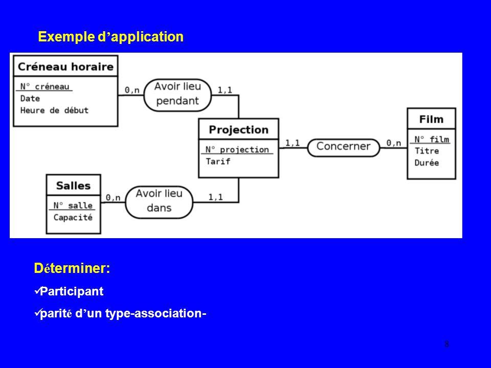 9 Cardinalit é D é finition -cardinalit é - La cardinalit é d une patte reliant un type-association et un type-entit é pr é cise le nombre de fois minimal et maximal d interventions d une entit é du type-entit é dans une association du typeassociation.