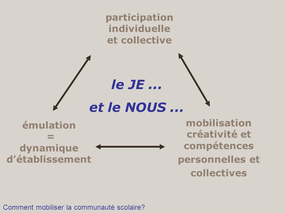 participation individuelle et collective émulation = dynamique détablissement mobilisation créativité et compétences personnelles et collectives le JE
