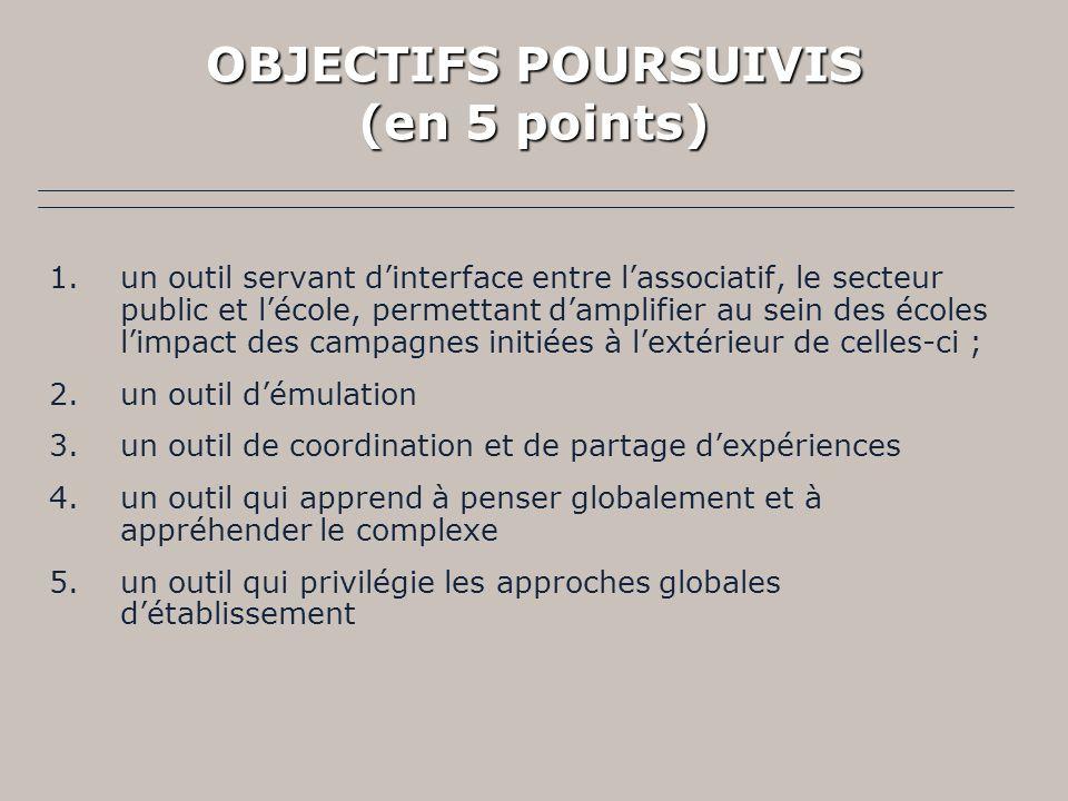 OBJECTIFS POURSUIVIS (en 5 points) 1.un outil servant dinterface entre lassociatif, le secteur public et lécole, permettant damplifier au sein des éco