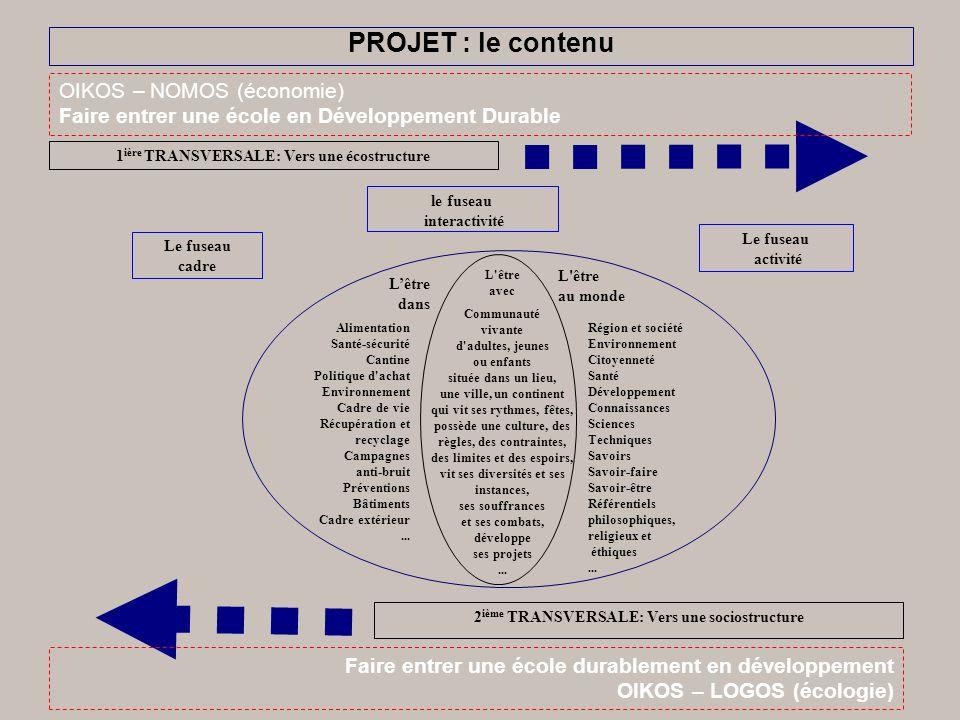 le fuseau interactivité 1 ière TRANSVERSALE: Vers une écostructure Région et société Environnement Citoyenneté Santé Développement Connaissances Scien