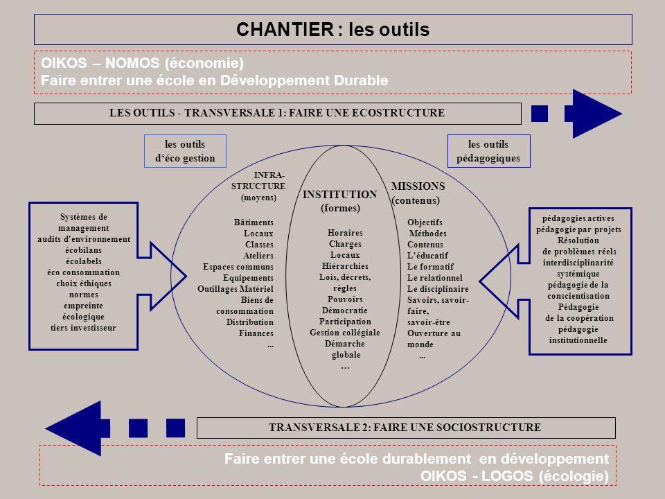 CHANTIER : les outils OIKOS – NOMOS (économie) Faire entrer une école en Développement Durable LES OUTILS - TRANSVERSALE 1: FAIRE UNE ECOSTRUCTURE TRANSVERSALE 2: FAIRE UNE SOCIOSTRUCTURE les outils déco gestion Systèmes de management audits d environnement écobilans écolabels éco consommation choix éthiques normes empreinte écologique tiers investisseur INFRA- STRUCTURE (moyens) INSTITUTION (formes) Objectifs Méthodes Contenus L éducatif Le formatif Le relationnel Le disciplinaire Savoirs, savoir- faire, savoir-être Ouverture au monde...