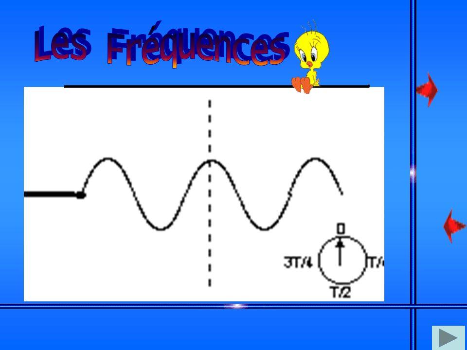 Les ondes transportent l'énergie d'un point à un autre sans qu'il y ait un transfert de matière. Les ondes mécaniques: vibrations mécaniques, ondes so