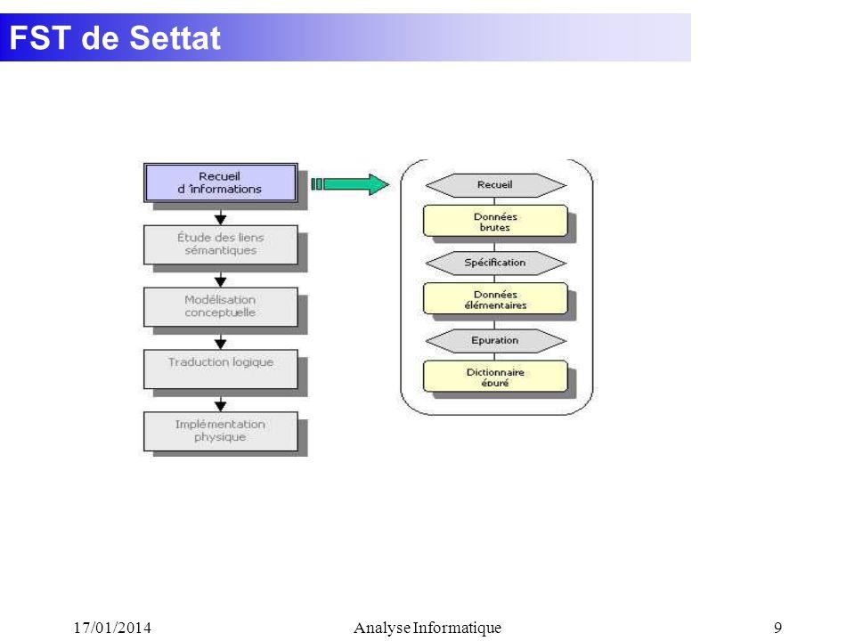 FST de Settat 17/01/2014Analyse Informatique9