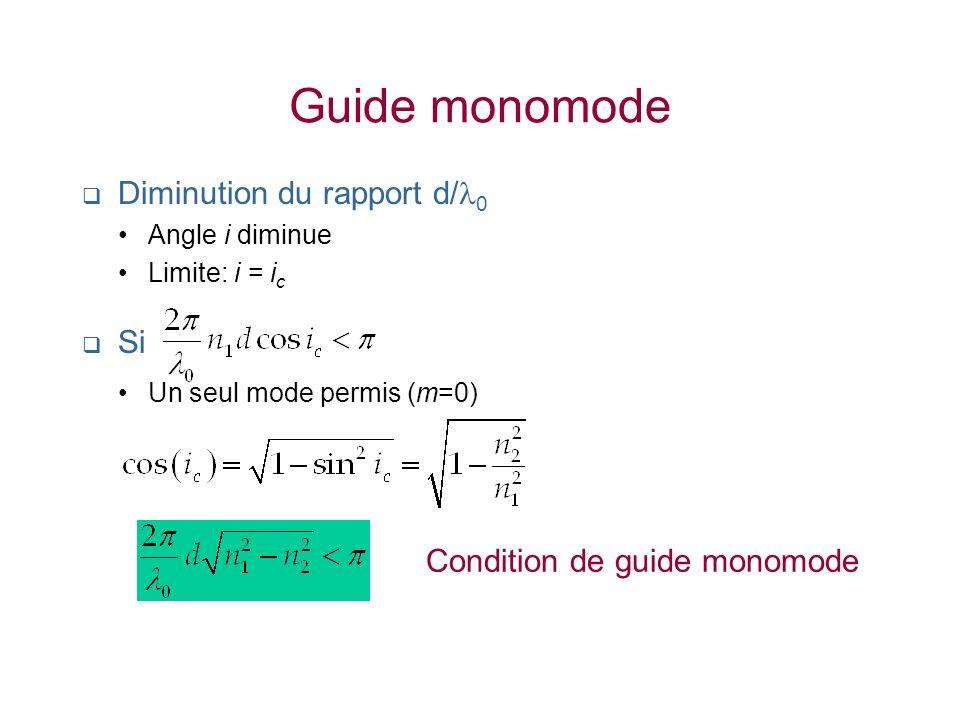 Guide monomode Diminution du rapport d/ 0 Angle i diminue Limite: i = i c Si Un seul mode permis (m=0) Condition de guide monomode