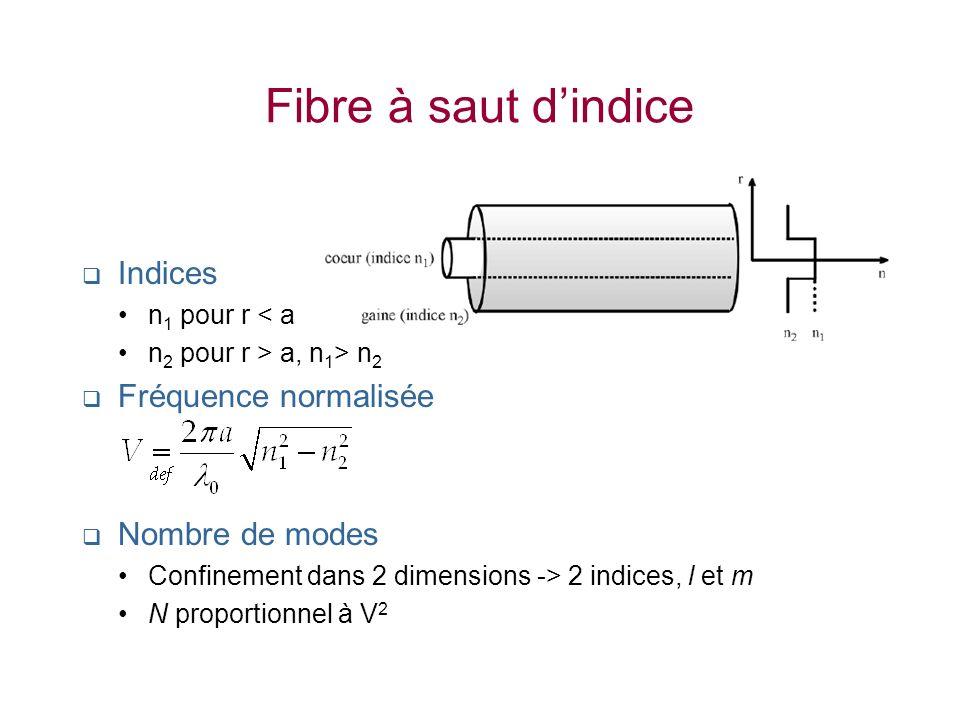 Fibre à saut dindice Indices n 1 pour r < a n 2 pour r > a, n 1 > n 2 Fréquence normalisée Nombre de modes Confinement dans 2 dimensions -> 2 indices,