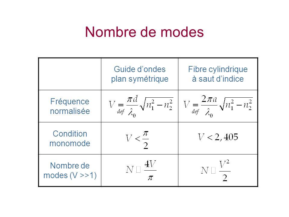 Nombre de modes Guide dondes plan symétrique Fibre cylindrique à saut dindice Fréquence normalisée Condition monomode Nombre de modes (V >>1)