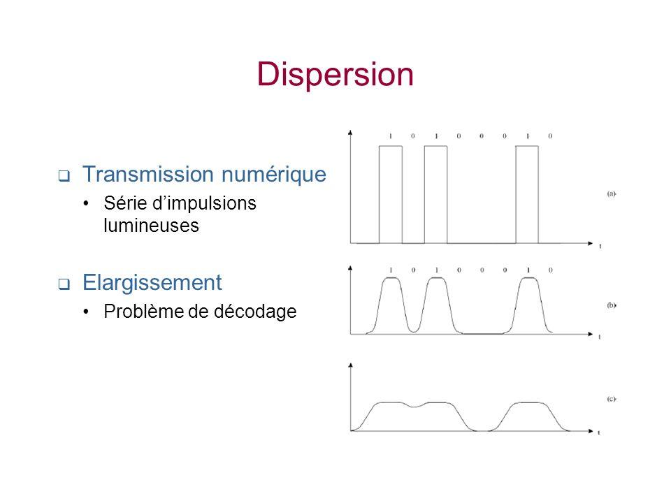 Dispersion Transmission numérique Série dimpulsions lumineuses Elargissement Problème de décodage