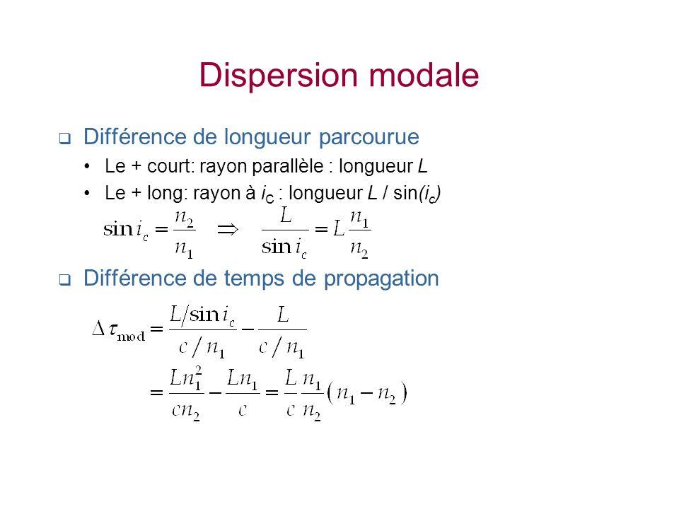 Dispersion modale Différence de longueur parcourue Le + court: rayon parallèle : longueur L Le + long: rayon à i C : longueur L / sin(i c ) Différence