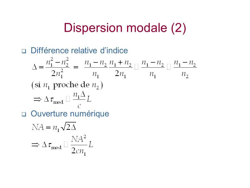 Dispersion modale (2) Différence relative dindice Ouverture numérique