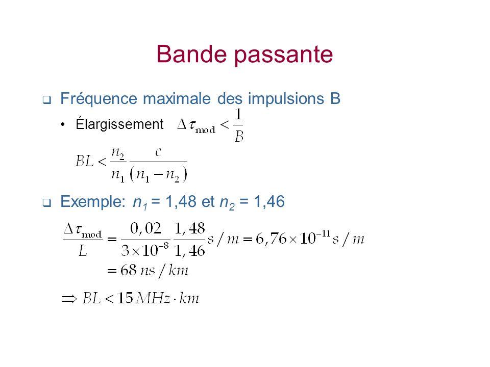 Bande passante Fréquence maximale des impulsions B Élargissement Exemple: n 1 = 1,48 et n 2 = 1,46