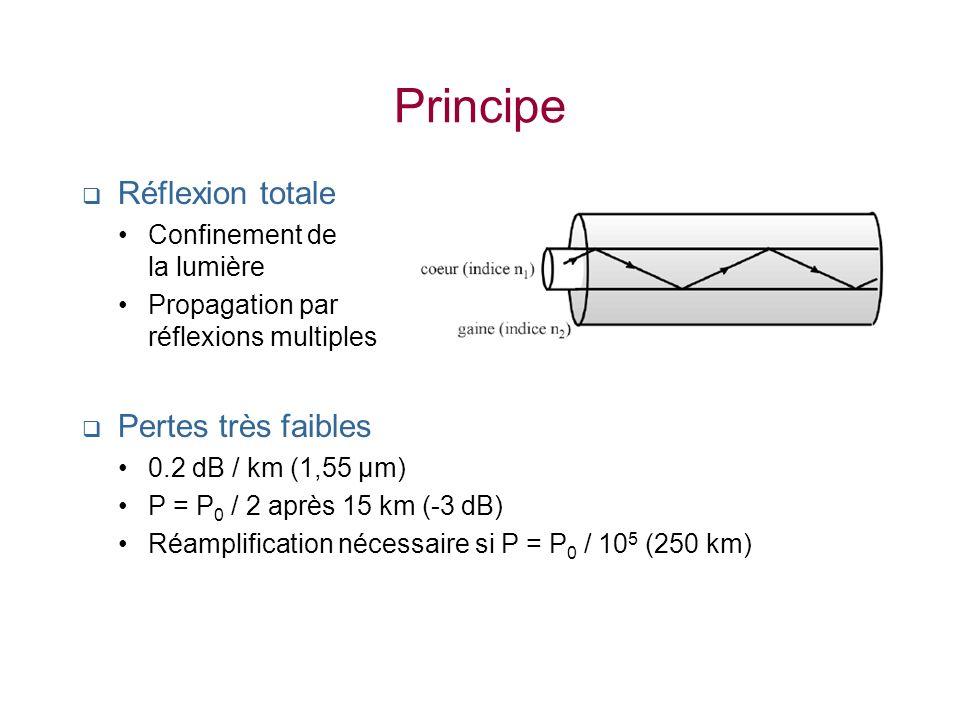 Principe Réflexion totale Confinement de la lumière Propagation par réflexions multiples Pertes très faibles 0.2 dB / km (1,55 µm) P = P 0 / 2 après 1