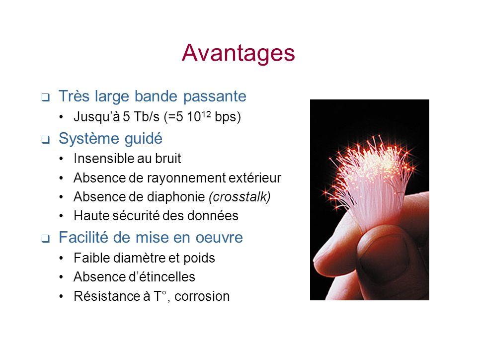 Avantages Très large bande passante Jusquà 5 Tb/s (=5 10 12 bps) Système guidé Insensible au bruit Absence de rayonnement extérieur Absence de diaphon