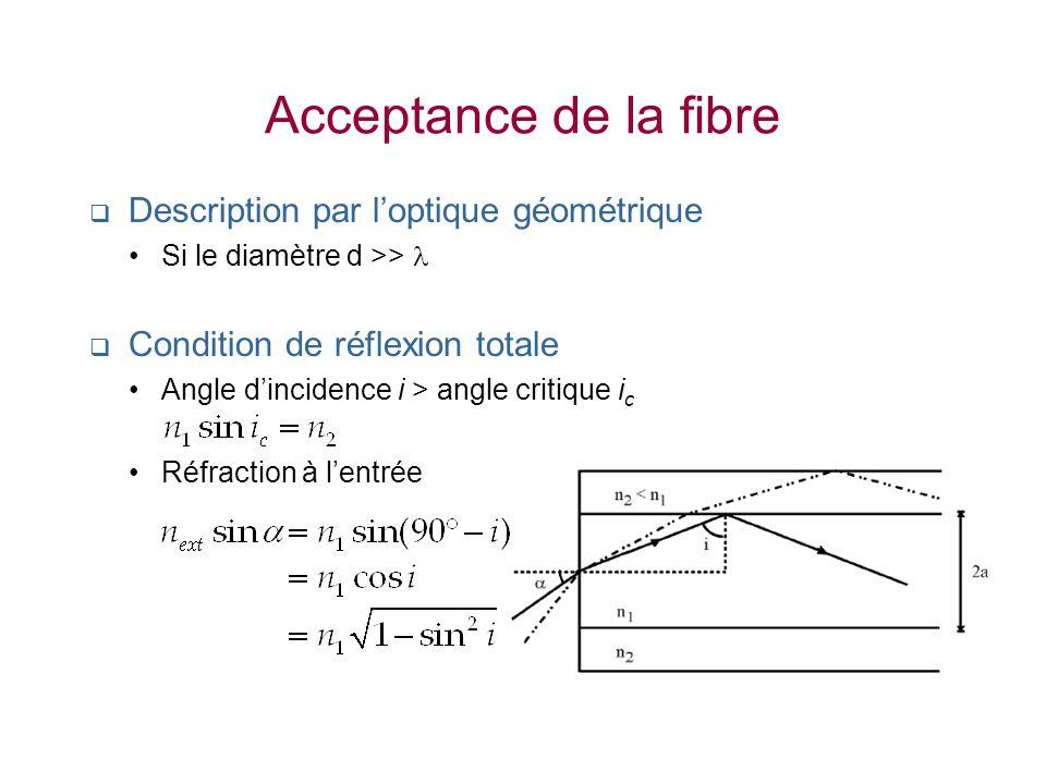 Acceptance de la fibre Description par loptique géométrique Si le diamètre d >> Condition de réflexion totale Angle dincidence i > angle critique i c