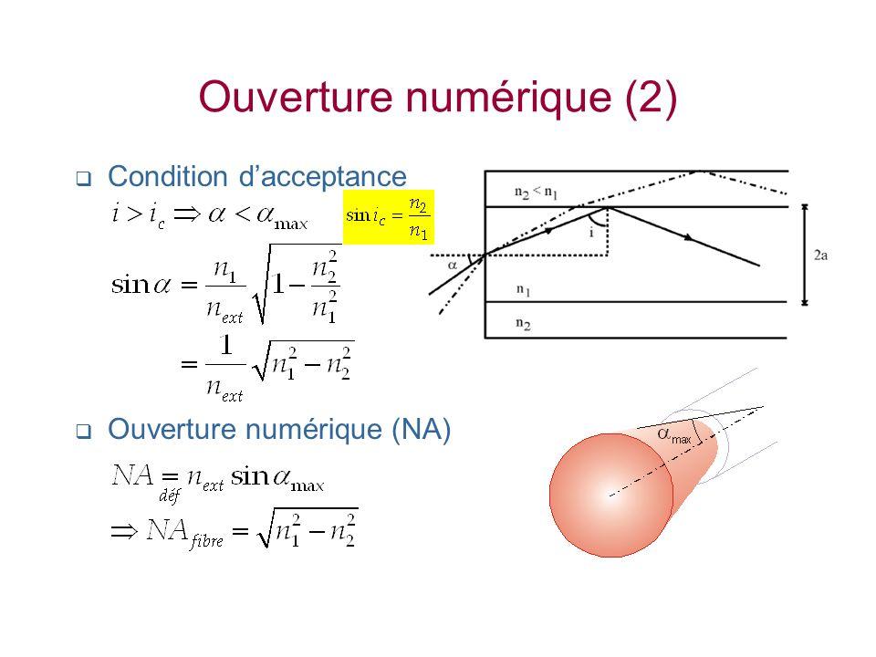 Ouverture numérique (2) Condition dacceptance Ouverture numérique (NA)