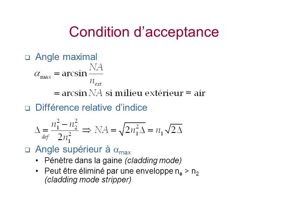Condition dacceptance Angle maximal Différence relative dindice Angle supérieur à max Pénètre dans la gaine (cladding mode) Peut être éliminé par une