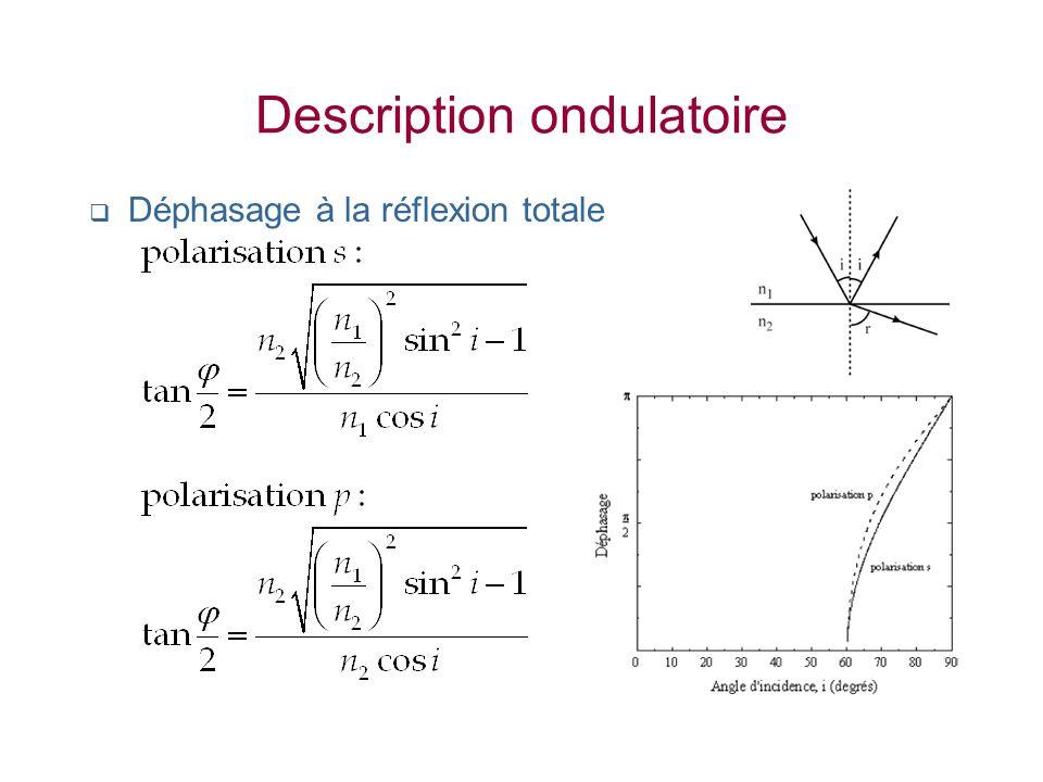 Description ondulatoire Déphasage à la réflexion totale