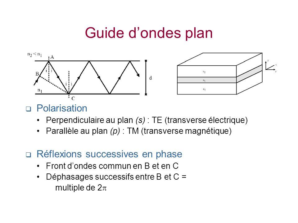Guide dondes plan Polarisation Perpendiculaire au plan (s) : TE (transverse électrique) Parallèle au plan (p) : TM (transverse magnétique) Réflexions
