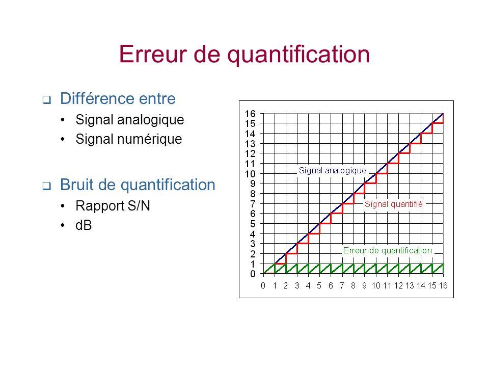 Erreur de quantification Différence entre Signal analogique Signal numérique Bruit de quantification Rapport S/N dB