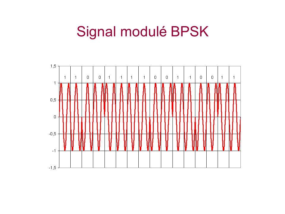 Signal modulé BPSK