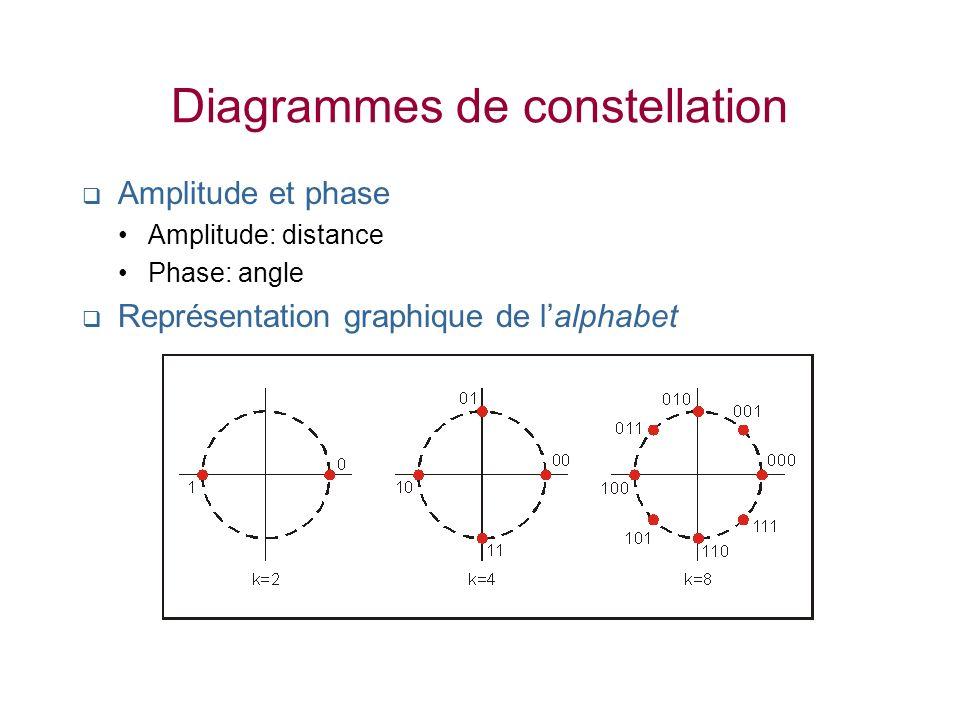 Diagrammes de constellation Amplitude et phase Amplitude: distance Phase: angle Représentation graphique de lalphabet