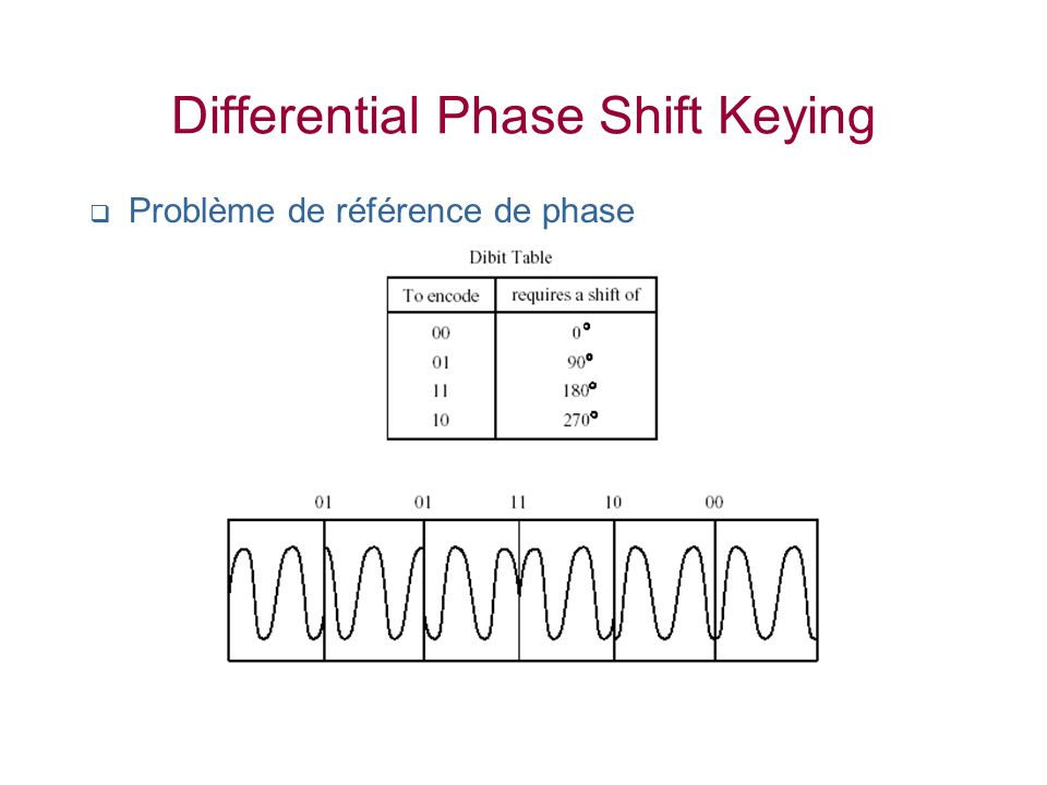 Differential Phase Shift Keying Problème de référence de phase