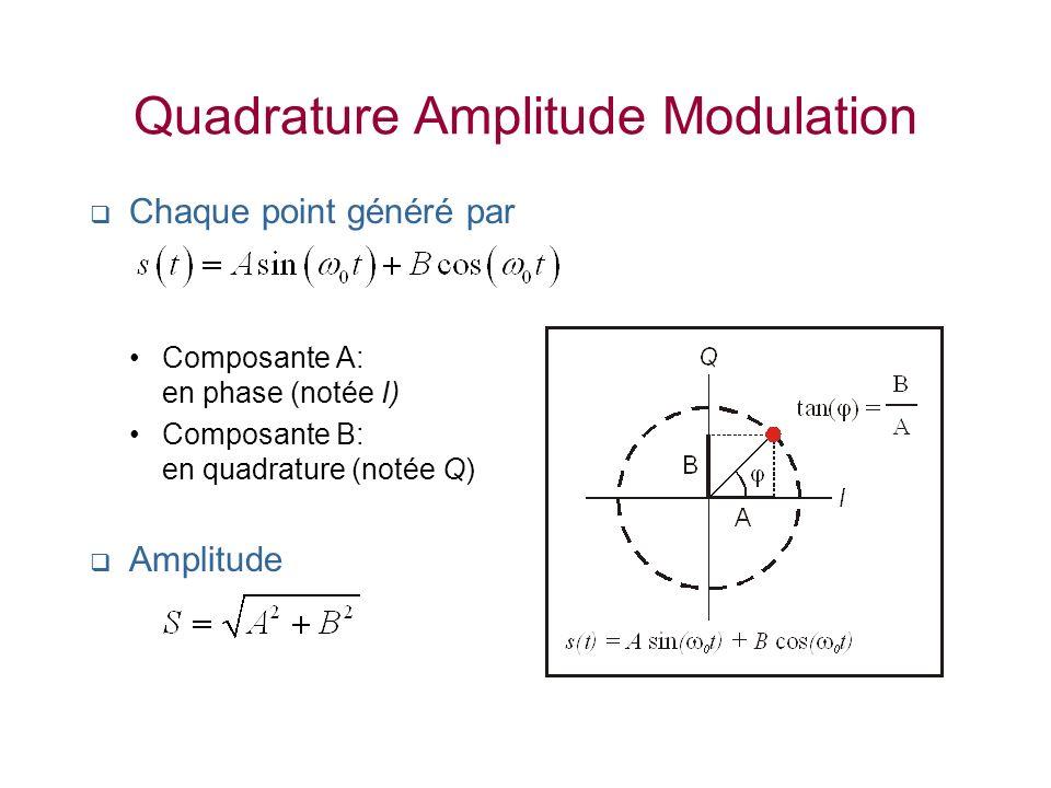 Quadrature Amplitude Modulation Chaque point généré par Composante A: en phase (notée I) Composante B: en quadrature (notée Q) Amplitude
