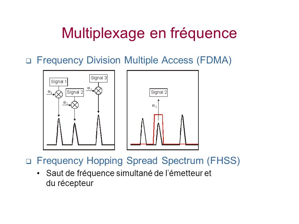 Multiplexage en fréquence Frequency Division Multiple Access (FDMA) Frequency Hopping Spread Spectrum (FHSS) Saut de fréquence simultané de lémetteur