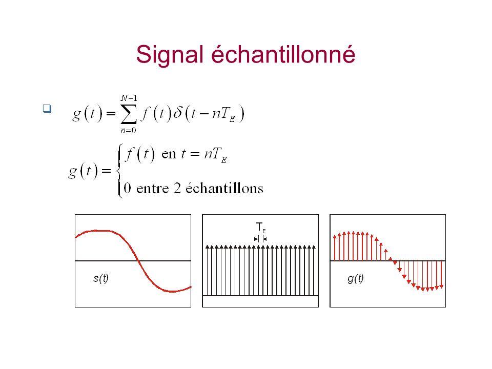 Spectre du signal échantillonné Principe TF du produit de 2 fonctions = Produit de convolution des TF des 2 fonctions Transformées de Fourier Du train dimpulsions dintervalle T E Train dimpulsions dintervalle f E = 1/T E Du signal f(t) Spectre du signal s(f)