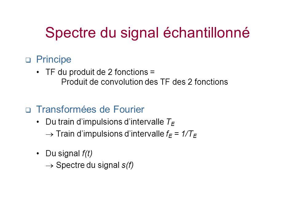 Spectre du signal échantillonné Principe TF du produit de 2 fonctions = Produit de convolution des TF des 2 fonctions Transformées de Fourier Du train