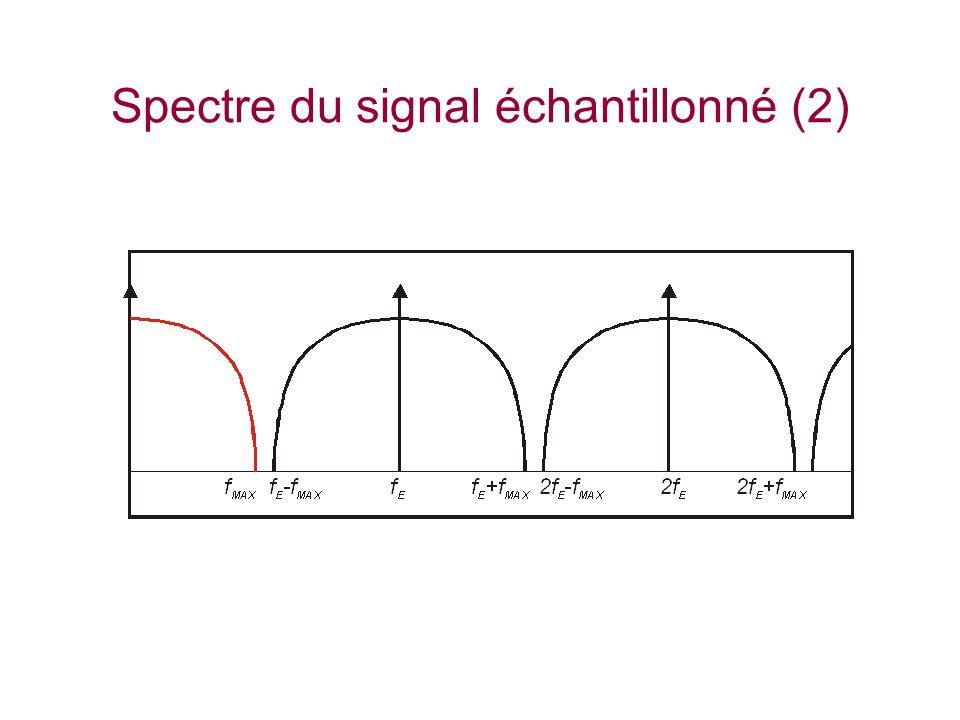 Théorème de Shannon Fréquence minimale déchantillonnage (fréquence de Nyquist) Repliement spectral (Aliasing)