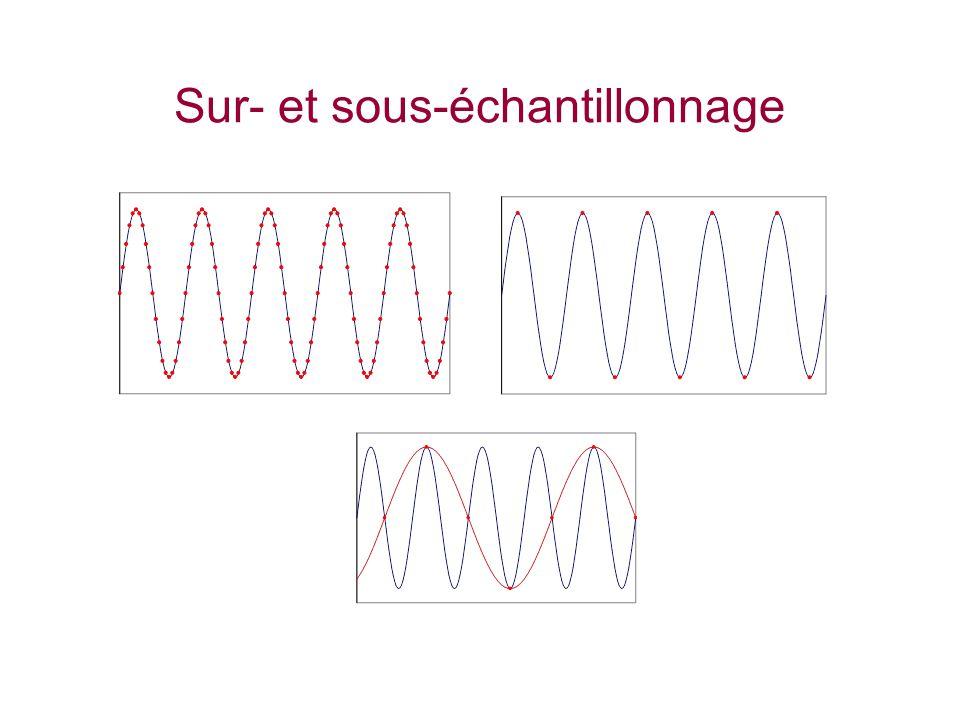 Quantification Convertisseur Analogique/Numérique Nombre de bits: n Niveaux de sortie: 2 N Sortie Parallèle Série TDA 8792 8 bits parallèle 25 MHz