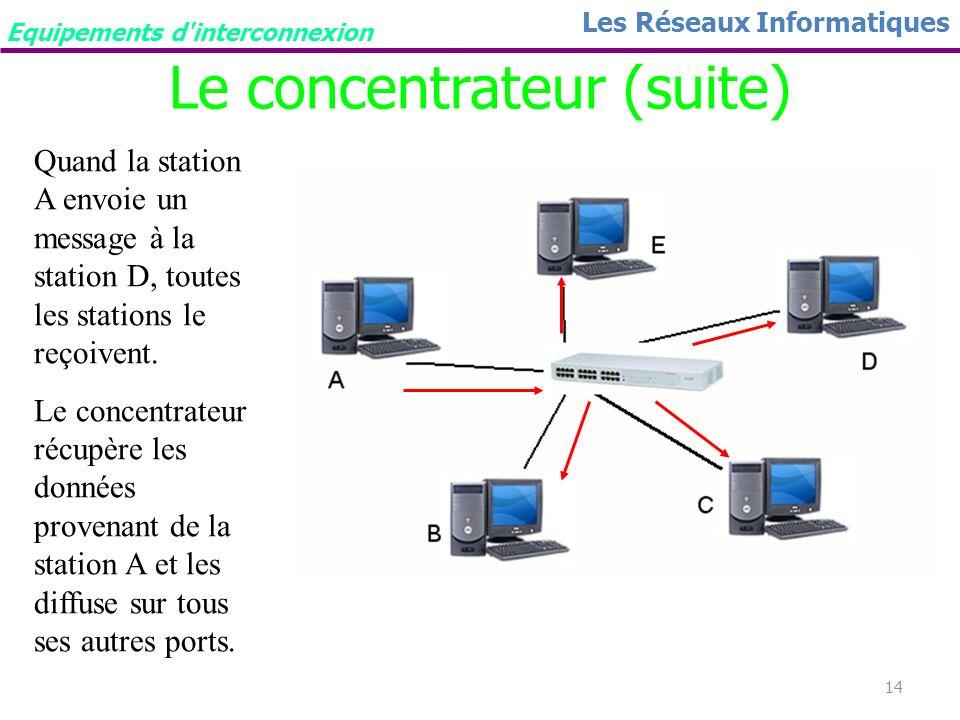 13 Les Réseaux Informatiques Le concentrateur But : Un concentrateur (répéteur multi port) permet, comme son nom lindique, de concentrer le trafic pro