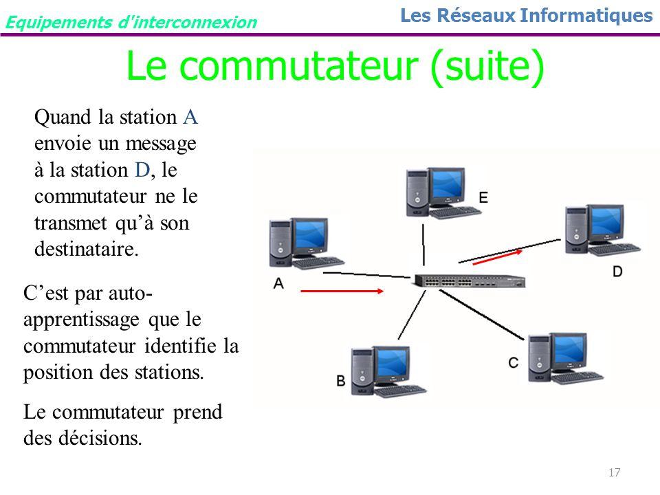 16 Les Réseaux Informatiques Le commutateur(switch) Un commutateur ou switch est également appelé pont multiport. Différence entre le concentrateur et