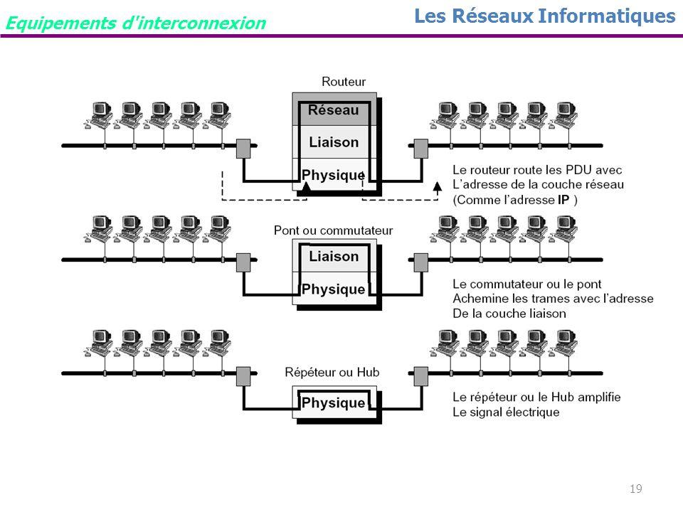 18 Les Réseaux Informatiques Le routeur Prend des décisions selon des groupes d'adresses réseau (classes), par opposition aux adresses matérielles ind