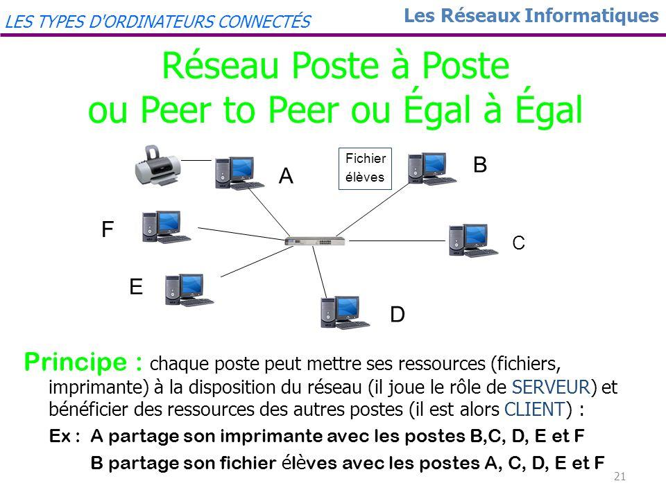 20 Les Réseaux Informatiques 2 principaux types de réseaux Réseau poste à poste ou peer to peer ou égal à égal Réseau client-serveur LES TYPES D'ORDIN