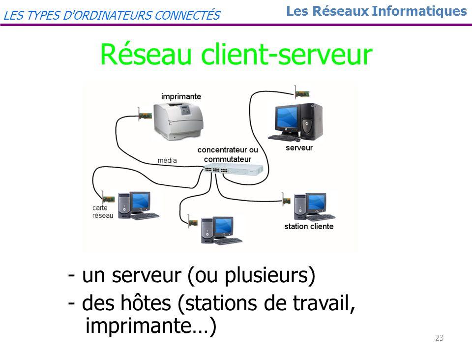 22 Les Réseaux Informatiques LES TYPES D'ORDINATEURS CONNECTÉS Réseau Poste à Poste Avantages : Facile à installer et à configurer Fonctionne avec un