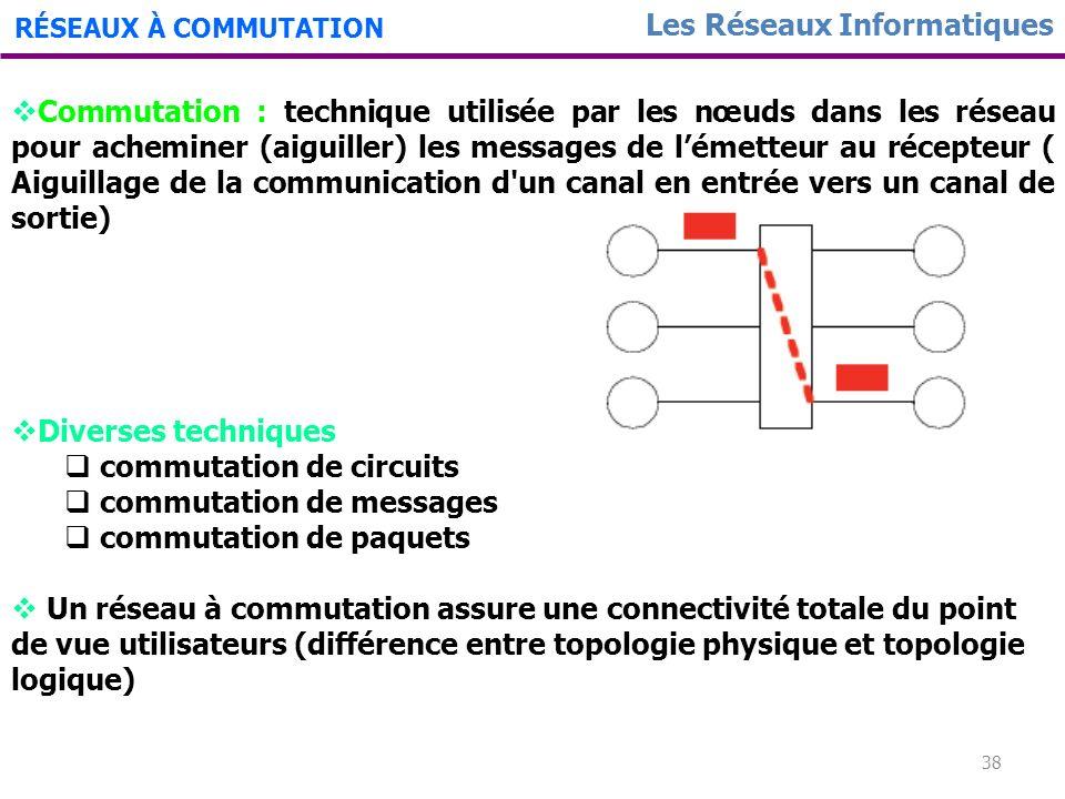 37 Les Réseaux Informatiques RÉSEAUX À COMMUTATION Le concept de base de réseau à commutation est né de la nécessité de mettre en relation un utilisat