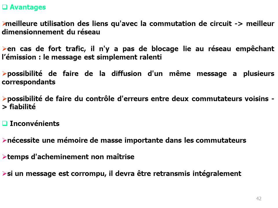 41 2. Commutation de messages pas d'établissement préalable de la communication (aucun lien physique entre la source et le destinataire) un message co